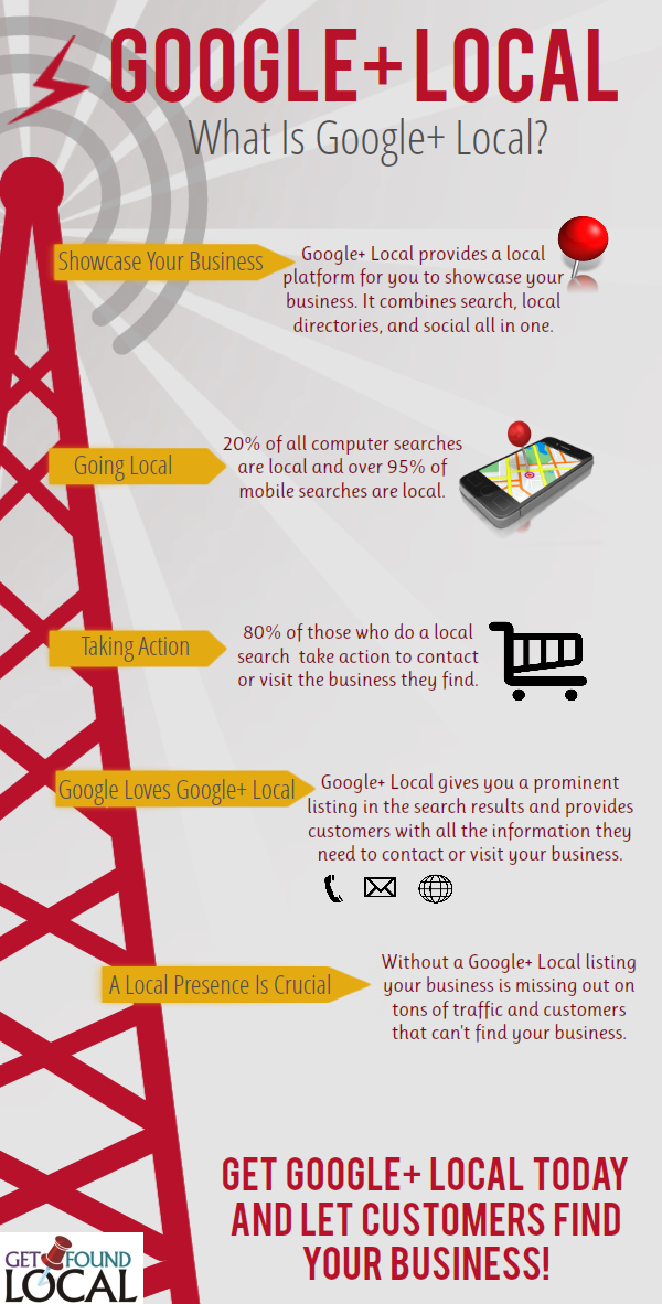Google+ FULL Infographic1